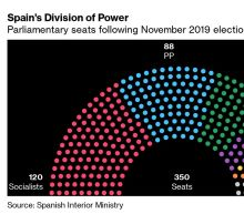 Who Should Be Afraid of Podemos in Spain and Who Can Just Relax