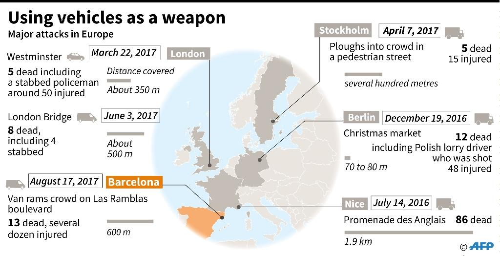 Major attacks in Europe using vehicles as a weapon (AFP Photo/Simon MALFATTO, Valentina BRESCHI)