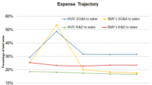 Novartis or BMY: Who's Controlling Expenses Better?
