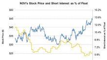 Short Interest in National Oilwell Varco as of July 16