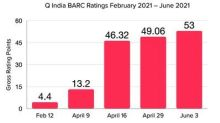 Q India Powers Ahead To New Ratings Record