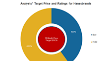 Hanesbrands: Why Wall Street Recommends a 'Hold'