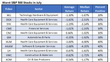 Worst Stocks for July and Beyond