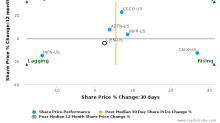 Ciena Corp. breached its 50 day moving average in a Bullish Manner : CIEN-US : November 28, 2017