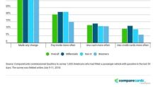 CompareCards Survey Reveals 43 Percent of Americans Changed the Way They Pay for Gas Because of Skimming Concerns