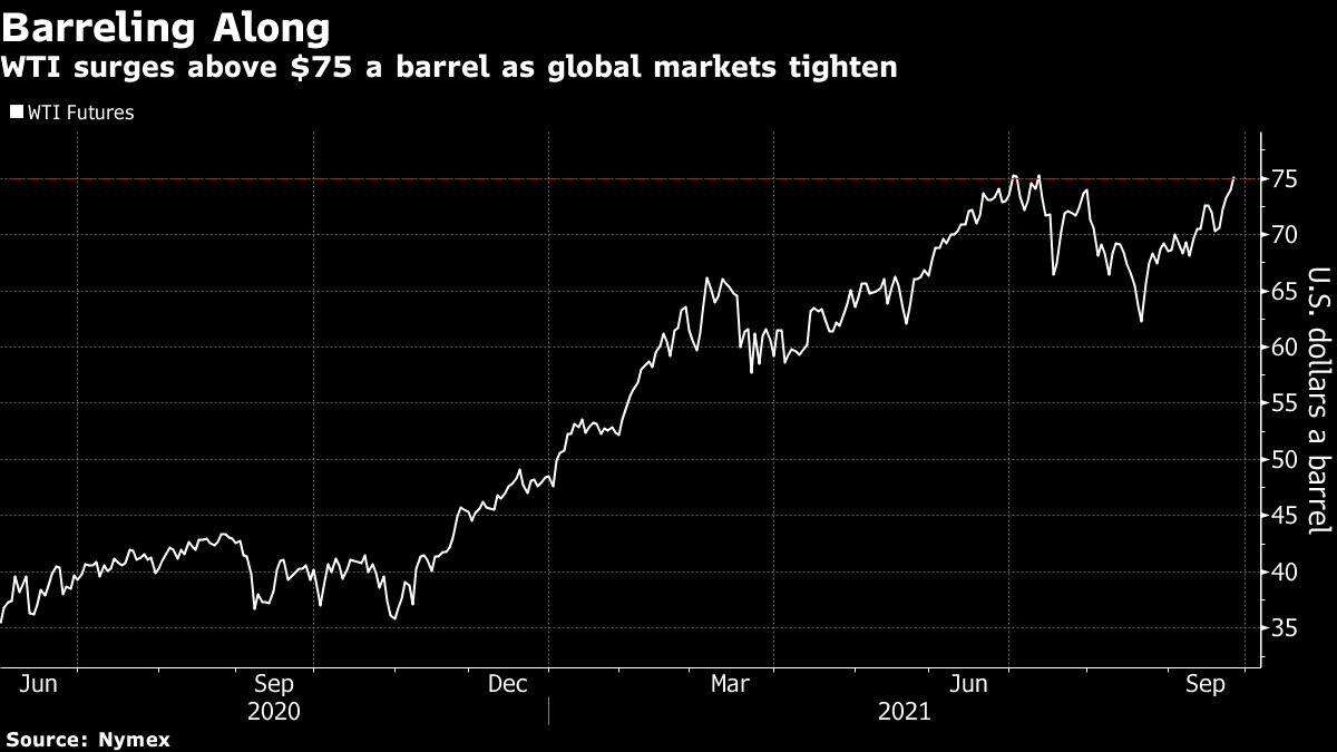 Oil Extends Gains as WTI Jumps Above $75 on Global Energy Crunch