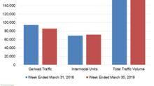 Weak Carloads Hurt Union Pacific's Rail Traffic Volume in Week 13