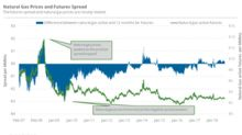 Is Natural Gas's Futures Spread Signaling Bullish Sentiments?