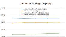 Johnson & Johnson or Abbott Laboratories: Who Has Better Margins?