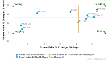 The PNC Financial Services Group, Inc. breached its 50 day moving average in a Bearish Manner : PNC-US : August 22, 2017