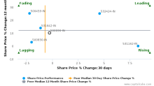 Dabur India Ltd. breached its 50 day moving average in a Bearish Manner : 500096-IN : February 2, 2017