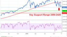 Why S&P 500 Could Crash to 2,490–2,420 Key Support Range Soon