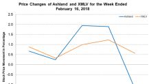 Ashland Increases Product Prices in North America and EMEA