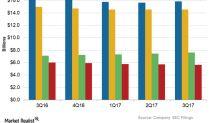 Top Telecom Players Last Year: Wireless Service Revenue Trends