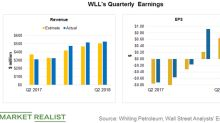 Analyzing Whiting Petroleum's Second-Quarter Results
