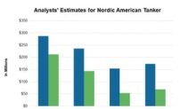 Nordic American Tankers: Analysts' Recommendations