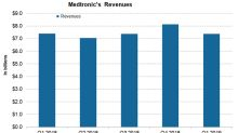 How Is Medtronic Positioned in October?