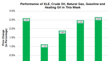 Energy Commodities and Stocks Rising This Week
