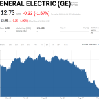 General Electric sinks after being booted from the Dow (GE, WBA)