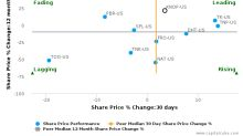 KNOT Offshore Partners LP breached its 50 day moving average in a Bearish Manner : KNOP-US : July 7, 2017