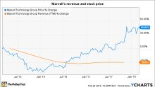 What to Expect From Marvell Technology's Q4 Earnings