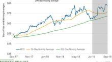 Analyzing Marathon Petroleum's Moving Averages