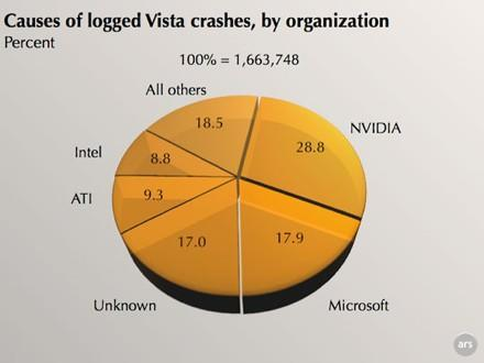 NVIDIA drivers responsible for nearly 30% of Vista crashes in 2007