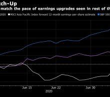 Stocks Rise Outside Japan; Dollar Edges Higher: Markets Wrap