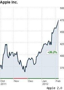 Apple stock gains nearly $100 since Steve's passing