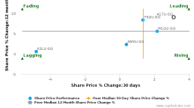 Ascendas Real Estate Investment Trust breached its 50 day moving average in a Bearish Manner : A17U-SG : August 14, 2017