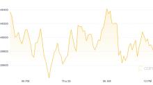 Market Wrap: Bitcoin Stalls Near $40K as Buyers Take Profits