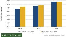 Comparing BHGE's and NOV's Correlations with Crude Oil