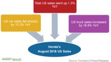 Honda's US Truck Sales Surged ~19% in August