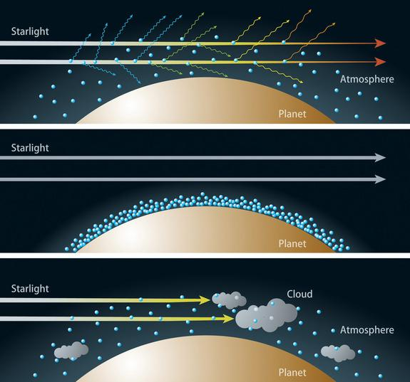 Artist's rendition of the relationship between the composition of the atmosphere and transmitted colors of light of an alien planet. Top: If the sky has a clear, upward-extended, hydrogen-dominated atmosphere, Rayleigh scattering disperses a la
