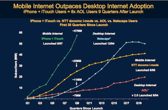 """Apple has a two or three-year lead"" in mobile internet domination"