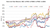 Analyzing XEC, PXD, FANG, PVAC, and EOG's Stock Prices