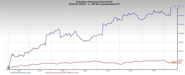 Roku (ROKU) Stock Soars Over 20% After Q2 Earnings: What's Next?