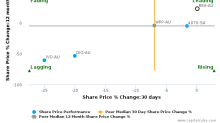REA Group Ltd. breached its 50 day moving average in a Bearish Manner : REA-AU : September 22, 2017