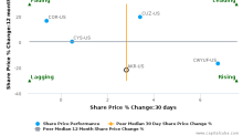 Acadia Realty Trust breached its 50 day moving average in a Bearish Manner : AKR-US : July 3, 2017