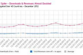 App downloads spike over the holiday, though not as high as expected