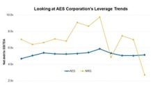 A Look at AES's Debt Profile
