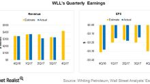 Whiting Petroleum's 4Q17 and Fiscal 2017 Earnings: What to Expect