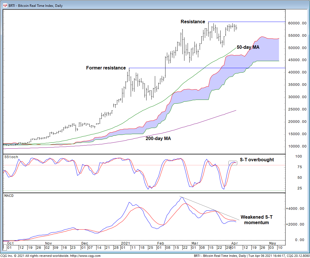 Bitcoin Still Has Support From Long-Term Uptrend, Says Technical Analy... image