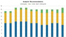 Thermo Fisher: Analysts' Estimates and Recommendations