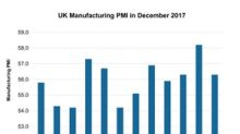 What UK Manufacturing Activity Indicates for the Economy