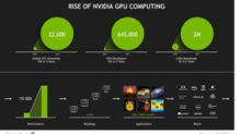 NVIDIA Shares Rose 8% Last Week
