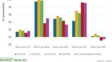 Valero Energy's Key Oil Spreads in Q1