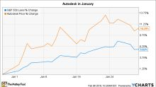 Why Autodesk Stock Gained 10% in January