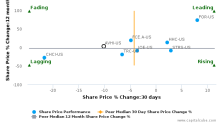 AV Homes, Inc. breached its 50 day moving average in a Bearish Manner : AVHI-US : December 25, 2017