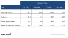 What JNJ's Stock Valuation Tells Us